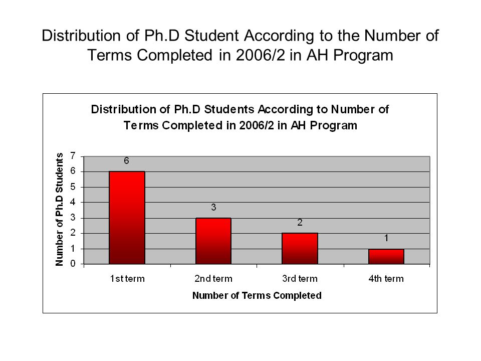 Distribution of Ph.D Student According to the Number of Terms Completed in 2006/2 in AH Program