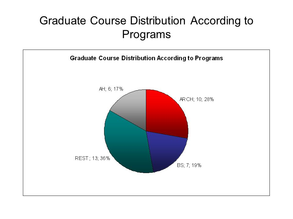 Graduate Course Distribution According to Programs