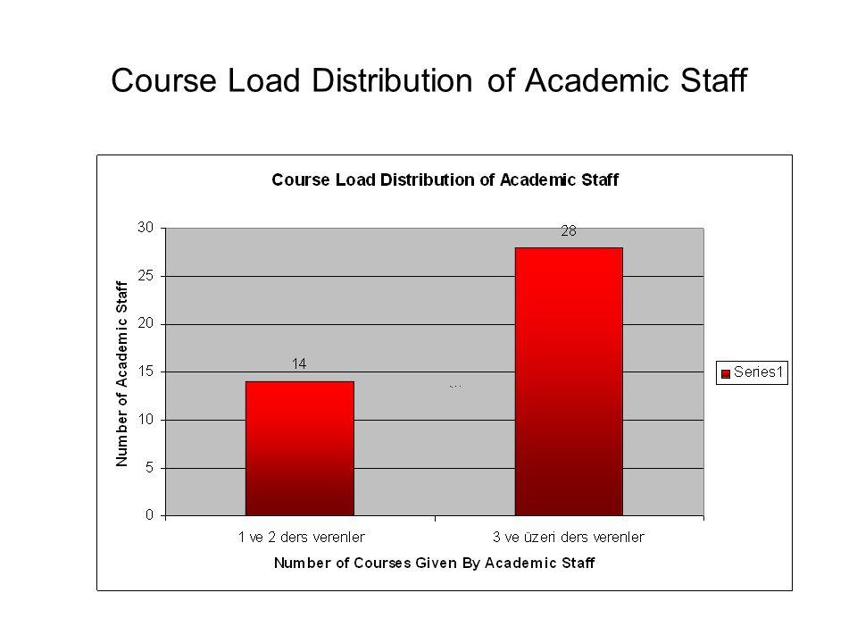 Graduate Studies in Building Sciences Program Student Status in 2006/2