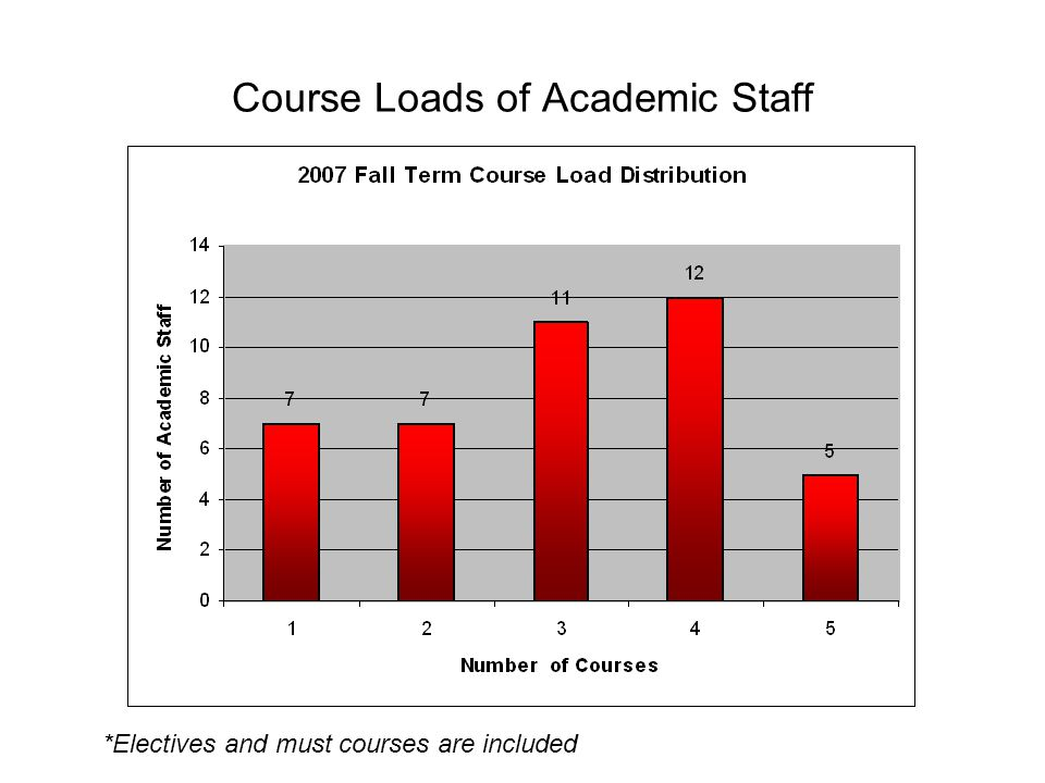 Course Loads of Academic Staff *Electives and must courses are included