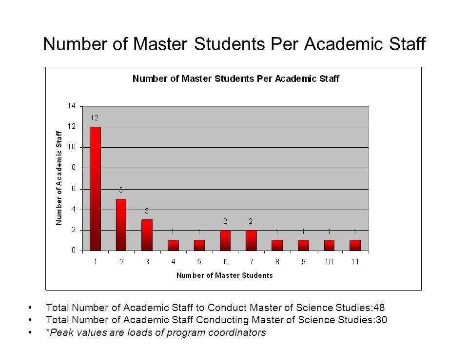 Number of Ph.D Students Per Academic Staff Total Number of Academic Staff to Conduct Ph.D Studies: 37 Total Number of Academic Staff Conducting Ph.D Studies: 20 *Peak values are loads of program coordinators