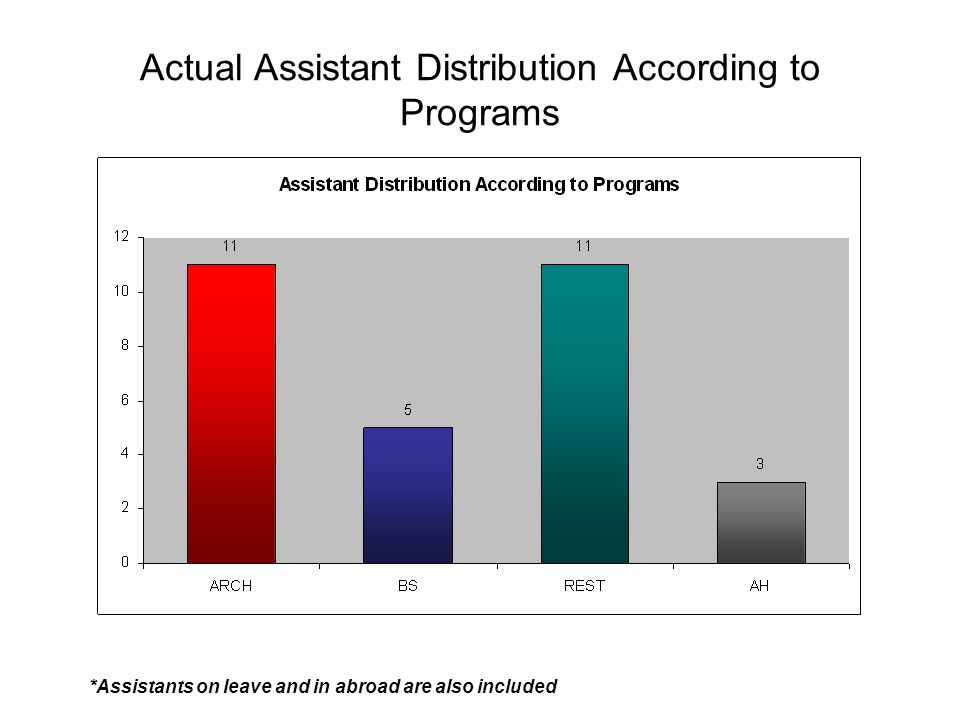 Present Assistant Distribution According to Programs * 2 Assistants are on leave for medical reasons **4 Assistants are in abroad for study ***2 new OYP assistants are to be accepted