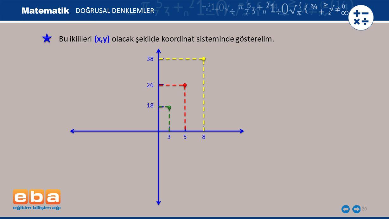 20 Bu ikilileri (x,y) olacak şekilde koordinat sisteminde gösterelim. DOĞRUSAL DENKLEMLER 18 26 38 853