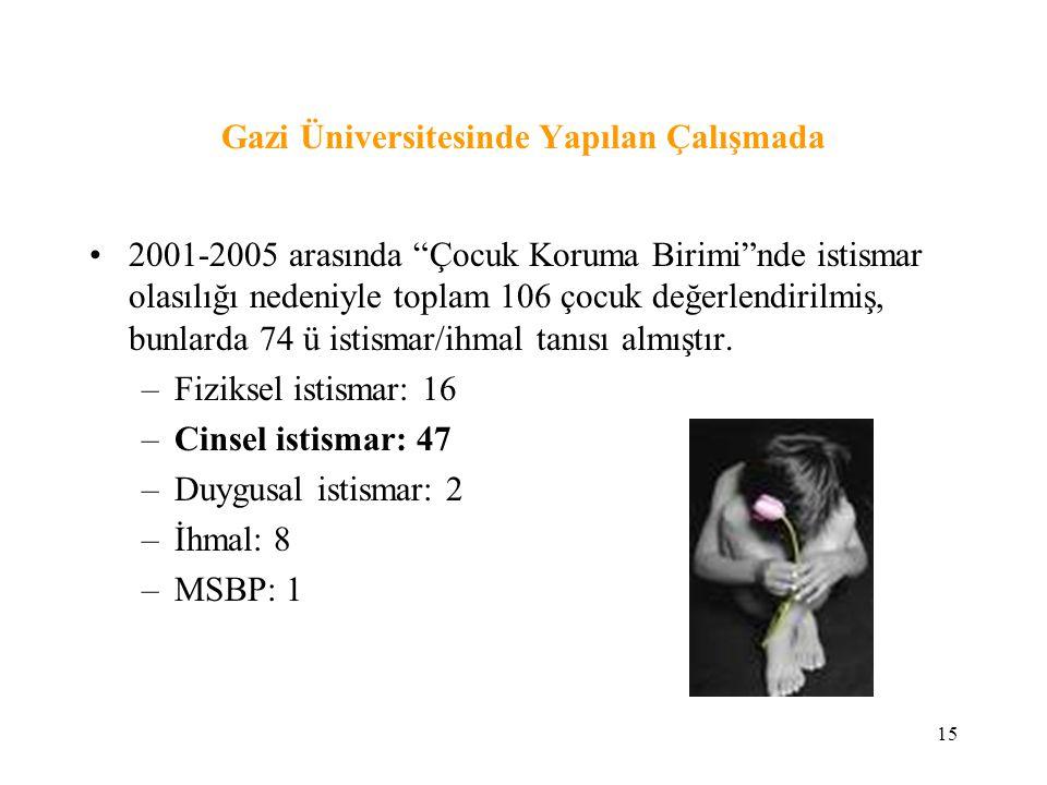 """15 Gazi Üniversitesinde Yapılan Çalışmada 2001-2005 arasında """"Çocuk Koruma Birimi""""nde istismar olasılığı nedeniyle toplam 106 çocuk değerlendirilmiş,"""