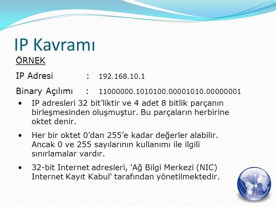 IP Kavramı ÖRNEK IP Adresi : 192.168.10.1 Binary Açılımı : 11000000.1010100.00001010.00000001 IP adresleri 32 bit'liktir ve 4 adet 8 bitlik parçanın b