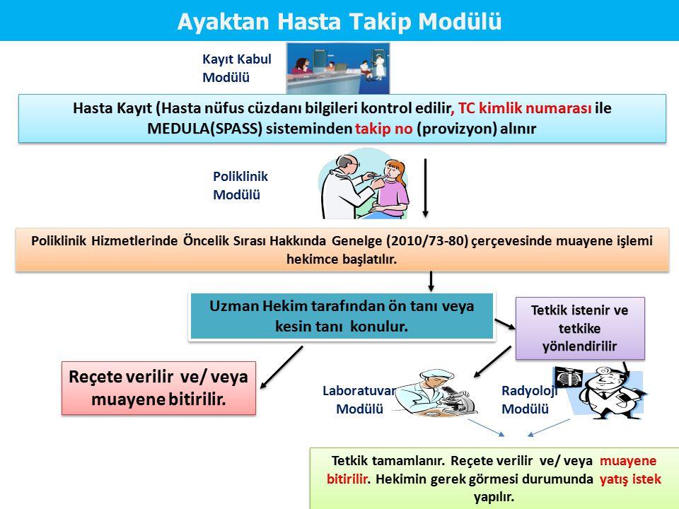 Kayıt Kabul Modülü Poliklinik Modülü Laboratuvar Modülü Radyoloji Modülü Ayaktan Hasta Takip Modülü