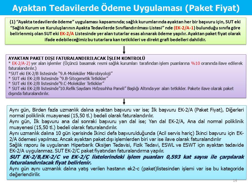 AYAKTAN PAKET DIŞI FATURALANDIRILACAK İŞLEM KONTROLÜ * EK-2/A-2) yer alan işlemler (Üçüncü basamak resmi sağlık kurumları tarafından işlem puanlarına