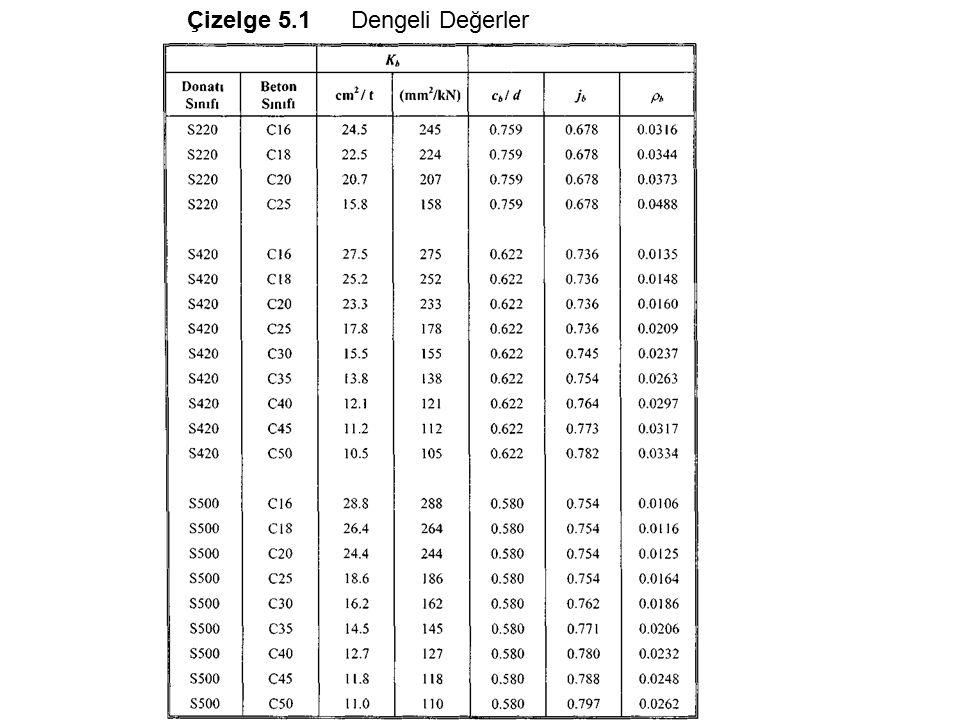 Çizelge 5.1 Dengeli Değerler