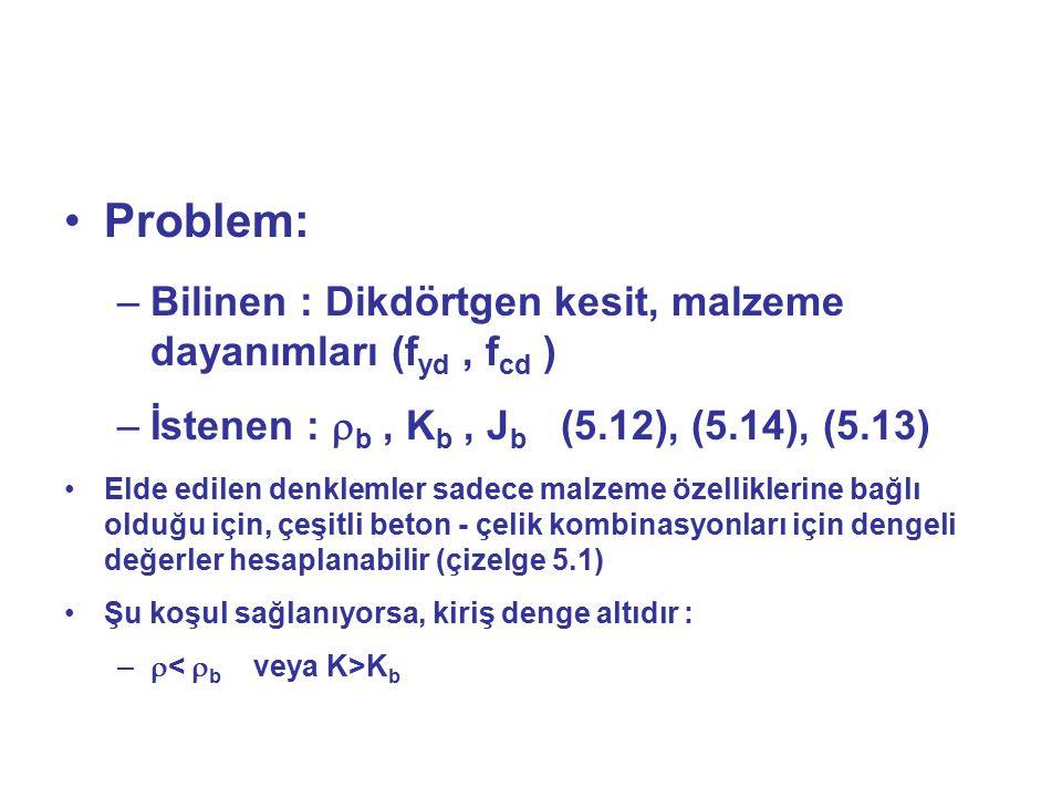 Problem: –Bilinen : Dikdörtgen kesit, malzeme dayanımları (f yd, f cd ) –İstenen :  b, K b, J b (5.12), (5.14), (5.13) Elde edilen denklemler sadece