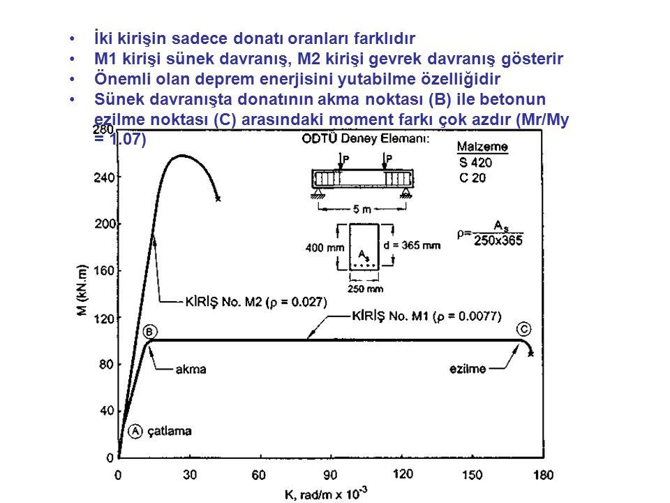İki kirişin sadece donatı oranları farklıdır M1 kirişi sünek davranış, M2 kirişi gevrek davranış gösterir Önemli olan deprem enerjisini yutabilme özel