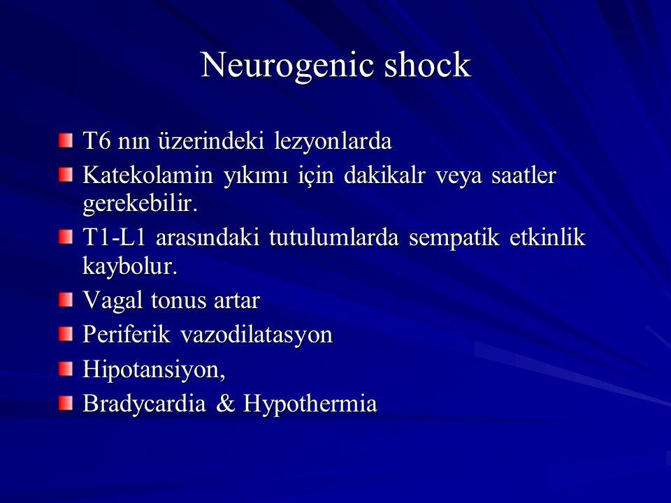 Neurogenic shock T6 nın üzerindeki lezyonlarda Katekolamin yıkımı için dakikalr veya saatler gerekebilir.