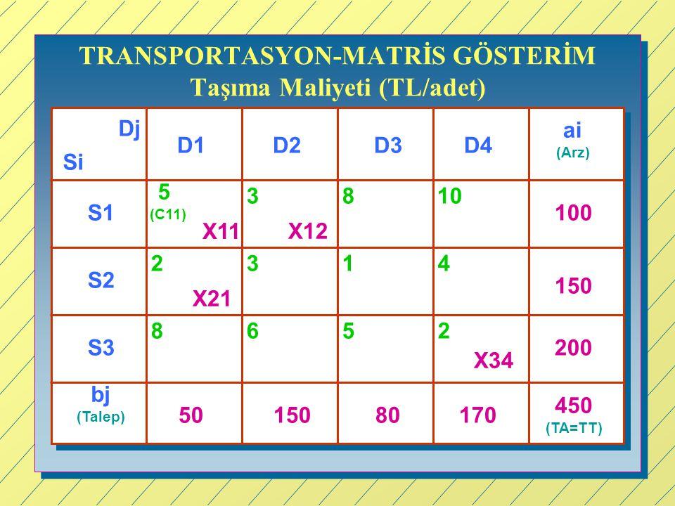 TRANSPORTASYON-MATRİS GÖSTERİM Taşıma Maliyeti (TL/adet) Si Dj D1D3D4D2 S1 S2 S3 ai (Arz) bj (Talep) 100 150 200 450 (TA=TT) 5015080170 5 (C11) 3810 2