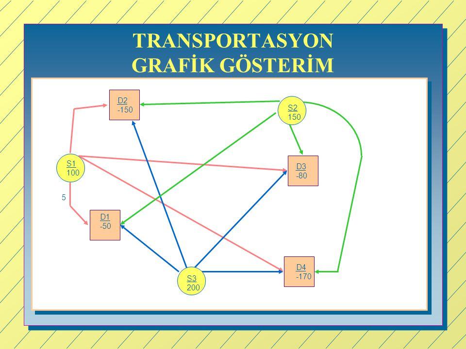 TRANSPORTASYON GRAFİK GÖSTERİM S1 100 S2 150 S3 200 D1 -50 D4 -170 D3 -80 D2 -150 5