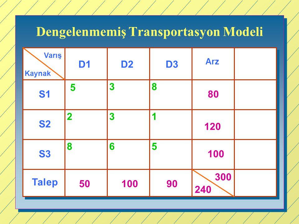Dengelenmemiş Transportasyon Modeli Kaynak Varış D1D3D2 S1 S2 S3 Arz Talep 80 120 100 240 5010090 5 38 2 8 3 65 1 300