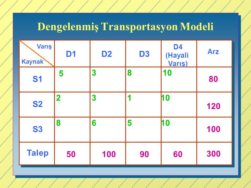 Dengelenmiş Transportasyon Modeli Kaynak Varış D1D3 D4 (Hayali Varış) D2 S1 S2 S3 Arz Talep 80 120 100 300 501009060 5 3810 2 8 3 65 1