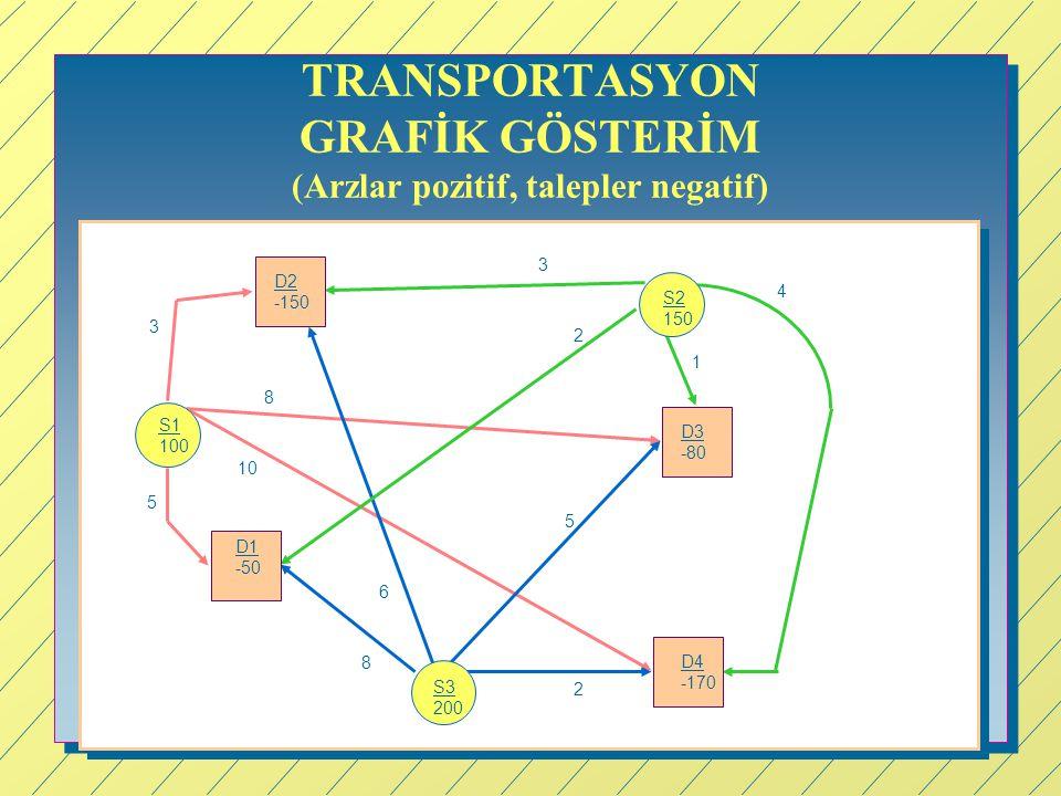 TRANSPORTASYON GRAFİK GÖSTERİM (Arzlar pozitif, talepler negatif) S1 100 S2 150 S3 200 D1 -50 D4 -170 D3 -80 D2 -150 5 2 5 6 8 1 2 3 10 8 3 4