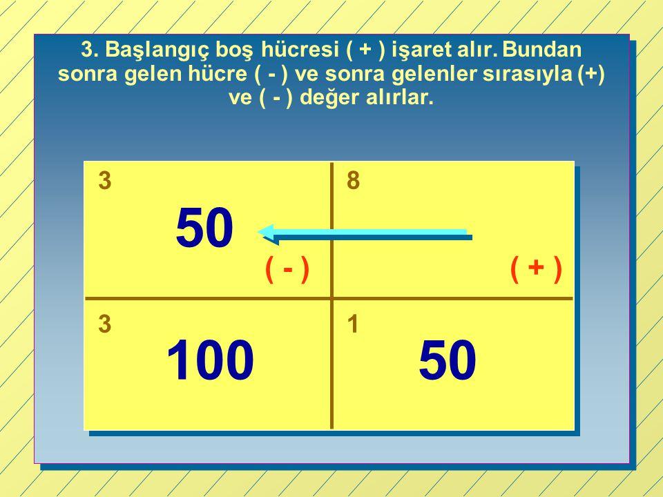3. Başlangıç boş hücresi ( + ) işaret alır. Bundan sonra gelen hücre ( - ) ve sonra gelenler sırasıyla (+) ve ( - ) değer alırlar. 3 8 31 50 10050 ( +