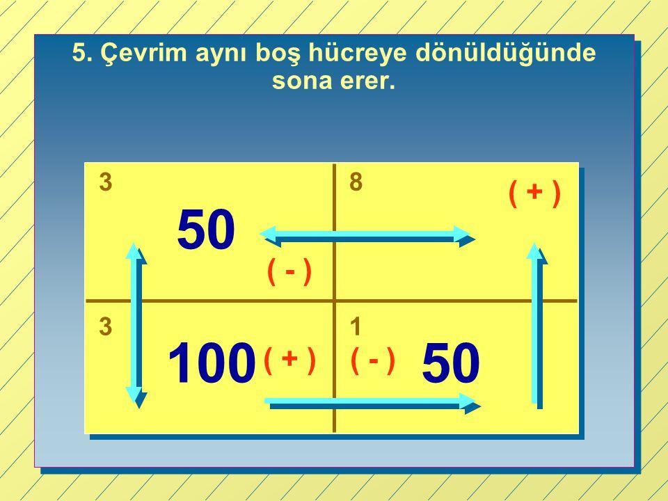 5. Çevrim aynı boş hücreye dönüldüğünde sona erer. 3 8 31 50 10050 ( + ) ( - ) ( + )( - )