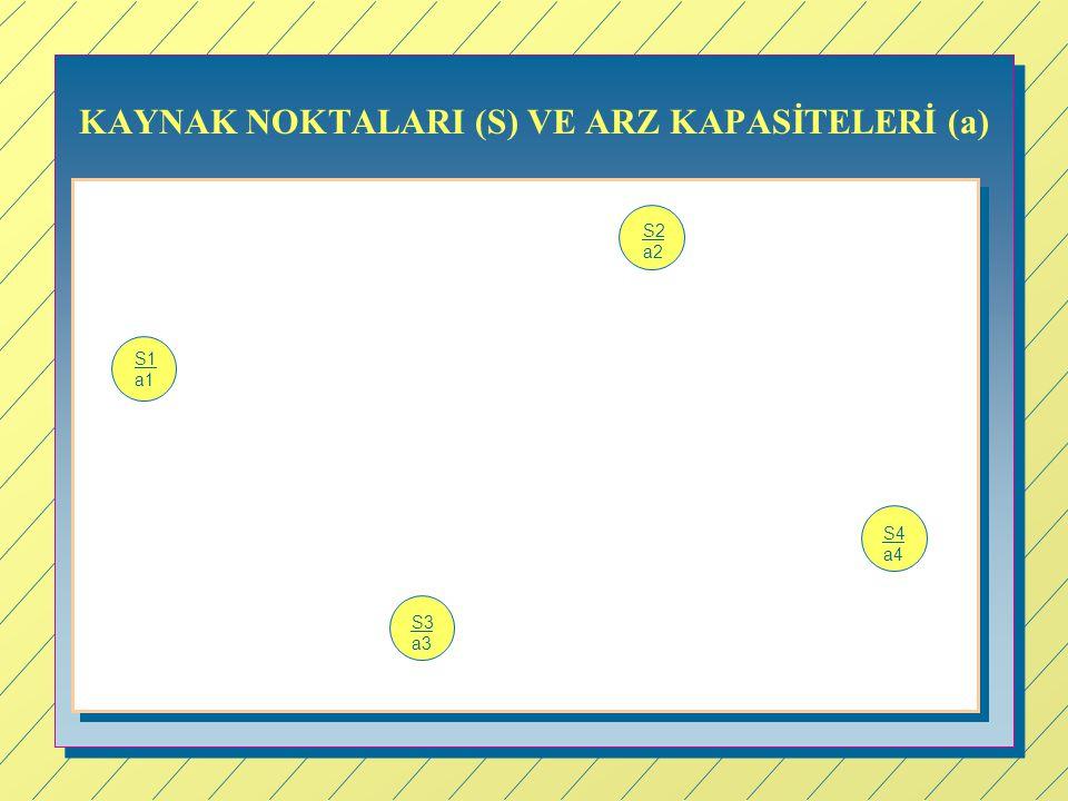 KAYNAK NOKTALARI (S) VE ARZ KAPASİTELERİ (a) S1 a1 S2 a2 S4 a4 S3 a3