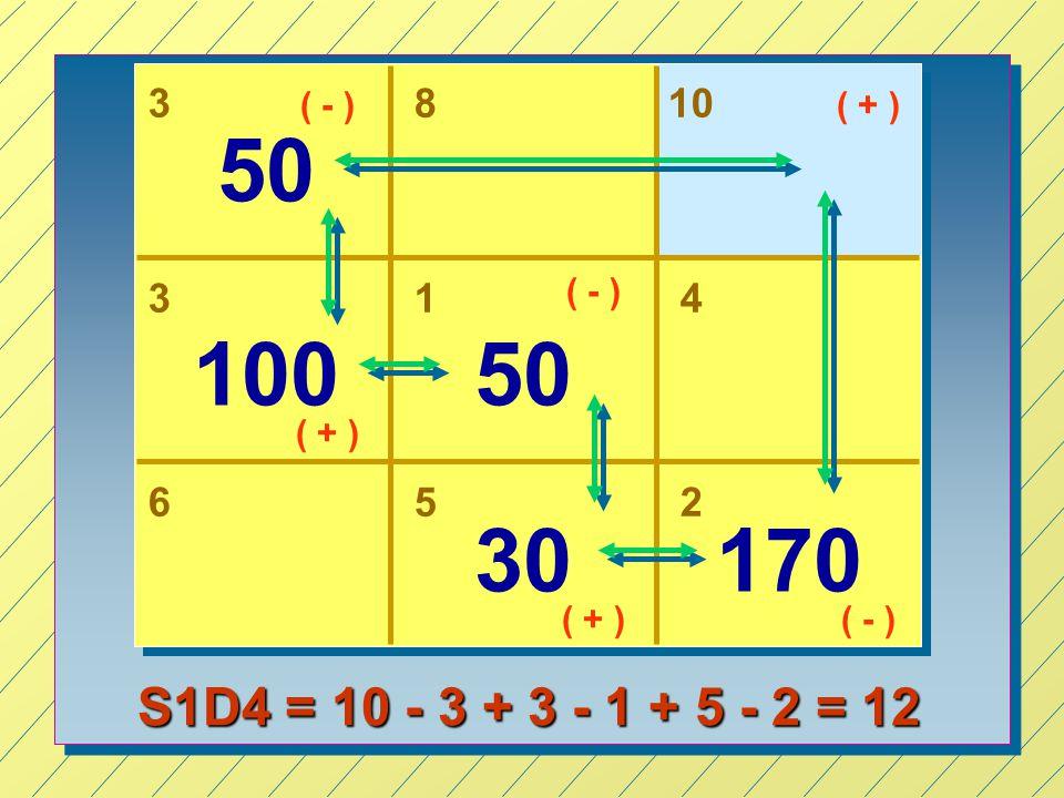 38 31 50 10050 652 30170 10 4 ( + ) ( - ) ( + ) ( - ) S1D4 = 10 - 3 + 3 - 1 + 5 - 2 = 12
