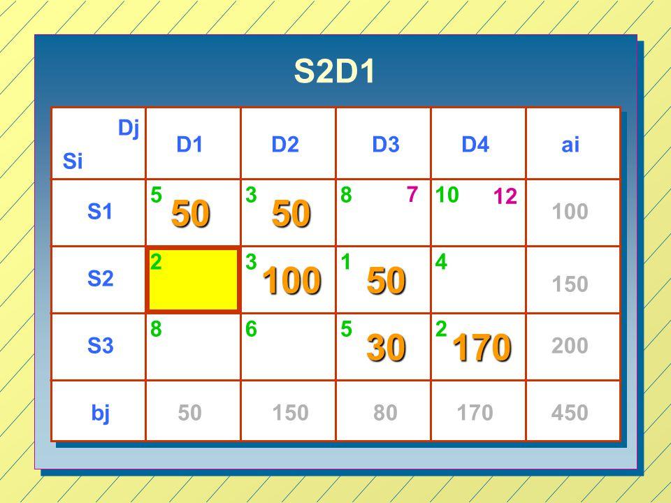 S2D1 Si Dj D1D3D4D2 S1 S2 S3 ai bj 100 150 200 4505015080170 53 3 65 14 2 5050 10050 30170 810 8 2 7 12