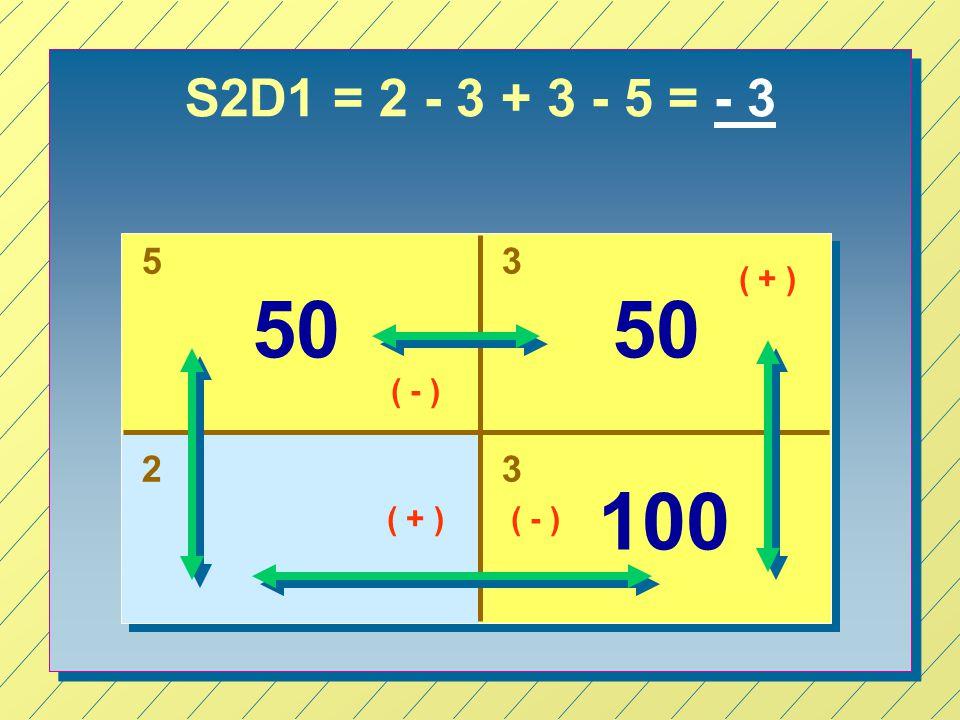 S2D1 = 2 - 3 + 3 - 5 = - 3 53 23 50 100 50 ( + ) ( - ) ( + )( - )