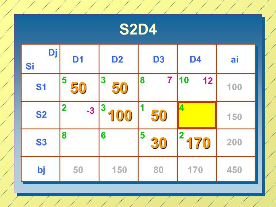 S2D4 Si Dj D1D3D4D2 S1 S2 S3 ai bj 100 150 200 4505015080170 53 23 65 1 2 5050 10050 30170 810 8 4 7 12 -3