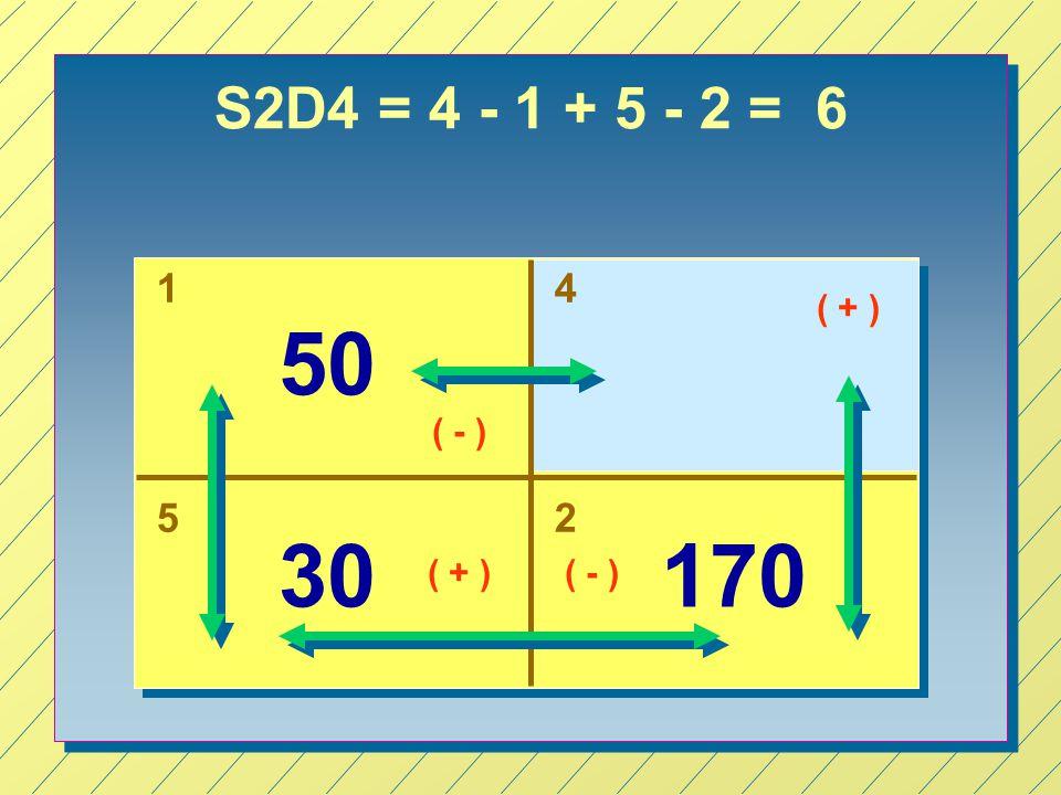 S2D4 = 4 - 1 + 5 - 2 = 6 14 52 50 17030 ( + ) ( - ) ( + )( - )