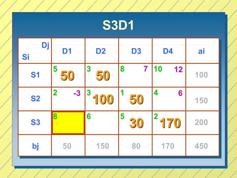 S3D1 Si Dj D1D3D4D2 S1 S2 S3 ai bj 100 150 200 4505015080170 53 23 65 1 2 5050 10050 30170 810 8 4 7 12 -36