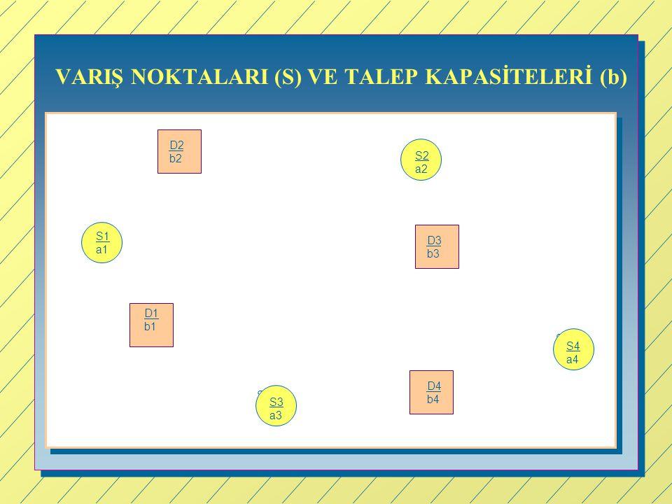 VARIŞ NOKTALARI (S) VE TALEP KAPASİTELERİ (b) S3 Si S1 a1 S2 a2 S4 a4 S3 a3 D1 b1 D4 b4 D3 b3 D2 b2