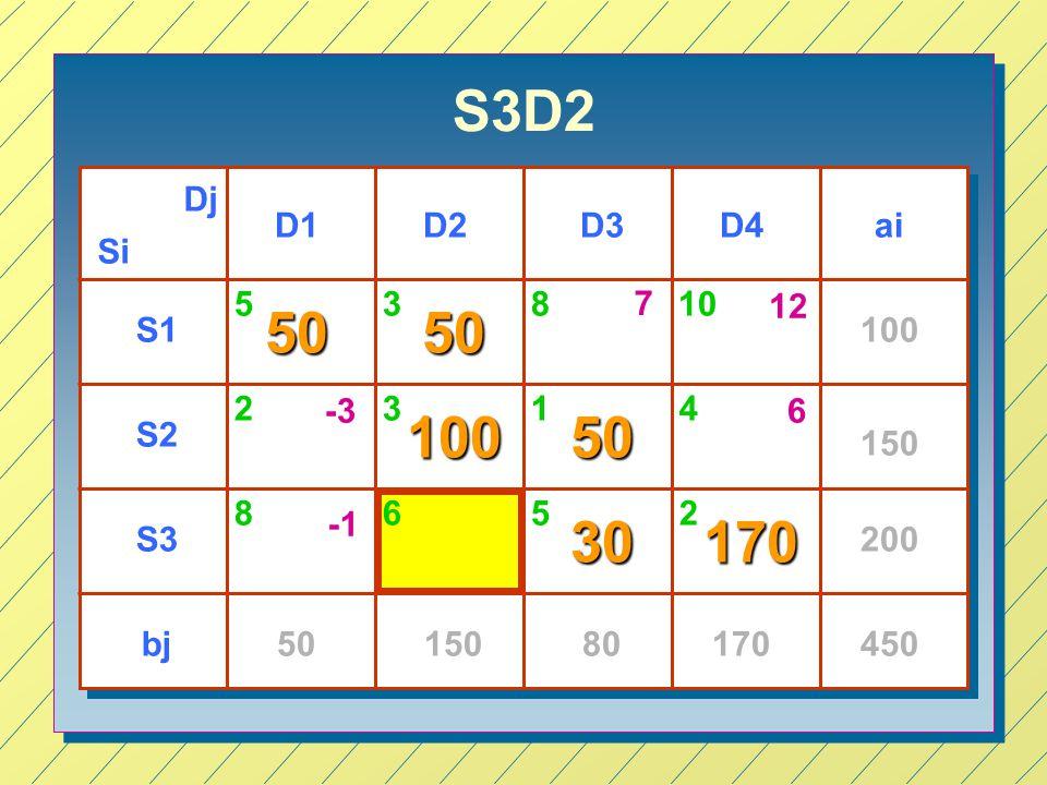 S3D2 Si Dj D1D3D4D2 S1 S2 S3 ai bj 100 150 200 4505015080170 53 23 5 1 2 5050 10050 30170 810 8 4 6 7 12 -36