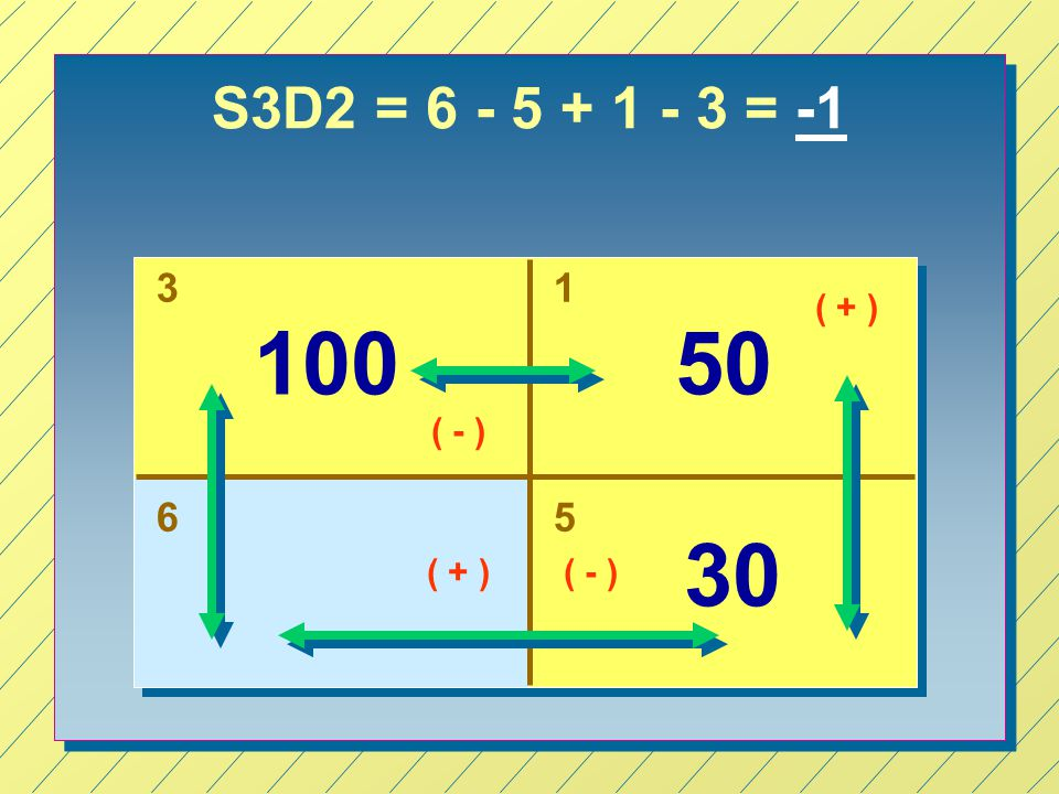 S3D2 = 6 - 5 + 1 - 3 = -1 31 65 100 30 50 ( + ) ( - ) ( + )( - )