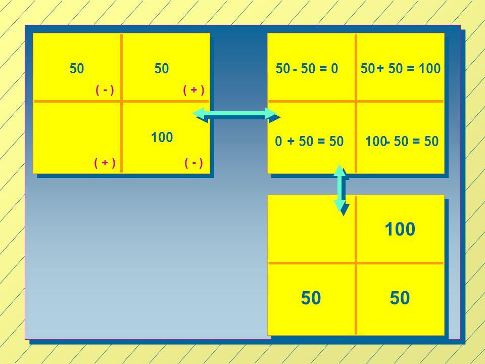 50 100 50- 50 = 0 ( + ) ( - ) + 50 = 10050 0+ 50 = 50- 50 = 50100 50 100