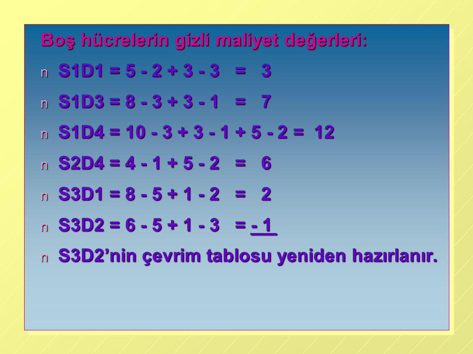 Boş hücrelerin gizli maliyet değerleri: n S1D1 = 5 - 2 + 3 - 3 = 3 n S1D3 = 8 - 3 + 3 - 1 = 7 n S1D4 = 10 - 3 + 3 - 1 + 5 - 2 = 12 n S2D4 = 4 - 1 + 5