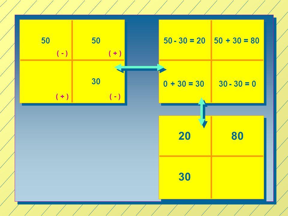 50 30 50- 30 = 20 ( + ) ( - ) + 30 = 8050 0+ 30 = 30- 30 = 030 2080