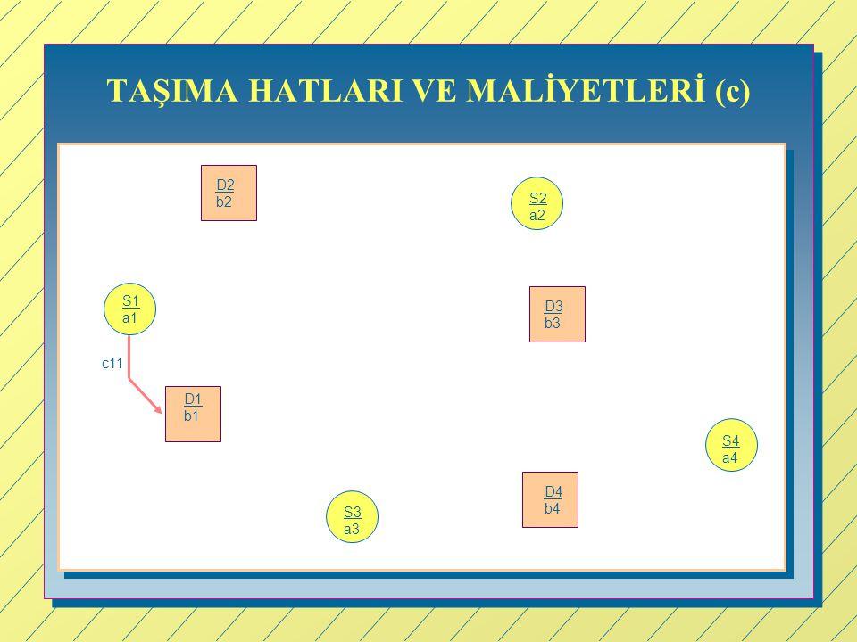 TAŞIMA HATLARI VE MALİYETLERİ (c) c11 S1 a1 S2 a2 S4 a4 S3 a3 D1 b1 D4 b4 D3 b3 D2 b2