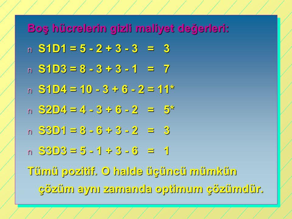 Boş hücrelerin gizli maliyet değerleri: n S1D1 = 5 - 2 + 3 - 3 = 3 n S1D3 = 8 - 3 + 3 - 1 = 7 n S1D4 = 10 - 3 + 6 - 2 = 11* n S2D4 = 4 - 3 + 6 - 2 = 5