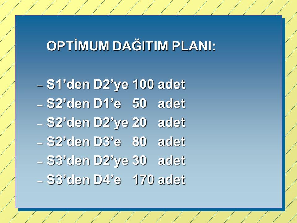 OPTİMUM DAĞITIM PLANI: – S1'den D2'ye 100 adet – S2'den D1'e 50 adet – S2'den D2'ye 20 adet – S2'den D3'e 80 adet – S3'den D2'ye 30 adet – S3'den D4'e