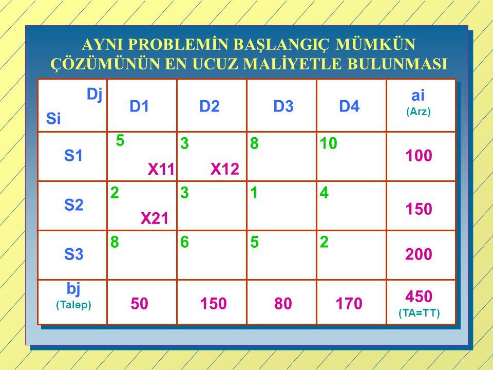 AYNI PROBLEMİN BAŞLANGIÇ MÜMKÜN ÇÖZÜMÜNÜN EN UCUZ MALİYETLE BULUNMASI Si Dj D1D3D4D2 S1 S2 S3 ai (Arz) bj (Talep) 100 150 200 450 (TA=TT) 5015080170 5