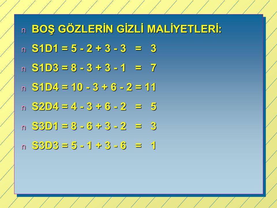 n BOŞ GÖZLERİN GİZLİ MALİYETLERİ: n S1D1 = 5 - 2 + 3 - 3 = 3 n S1D3 = 8 - 3 + 3 - 1 = 7 n S1D4 = 10 - 3 + 6 - 2 = 11 n S2D4 = 4 - 3 + 6 - 2 = 5 n S3D1