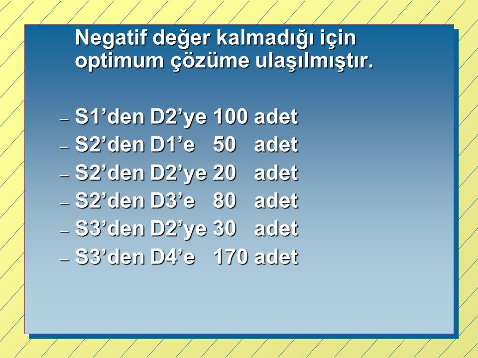 Negatif değer kalmadığı için optimum çözüme ulaşılmıştır. – S1'den D2'ye 100 adet – S2'den D1'e 50 adet – S2'den D2'ye 20 adet – S2'den D3'e 80 adet –