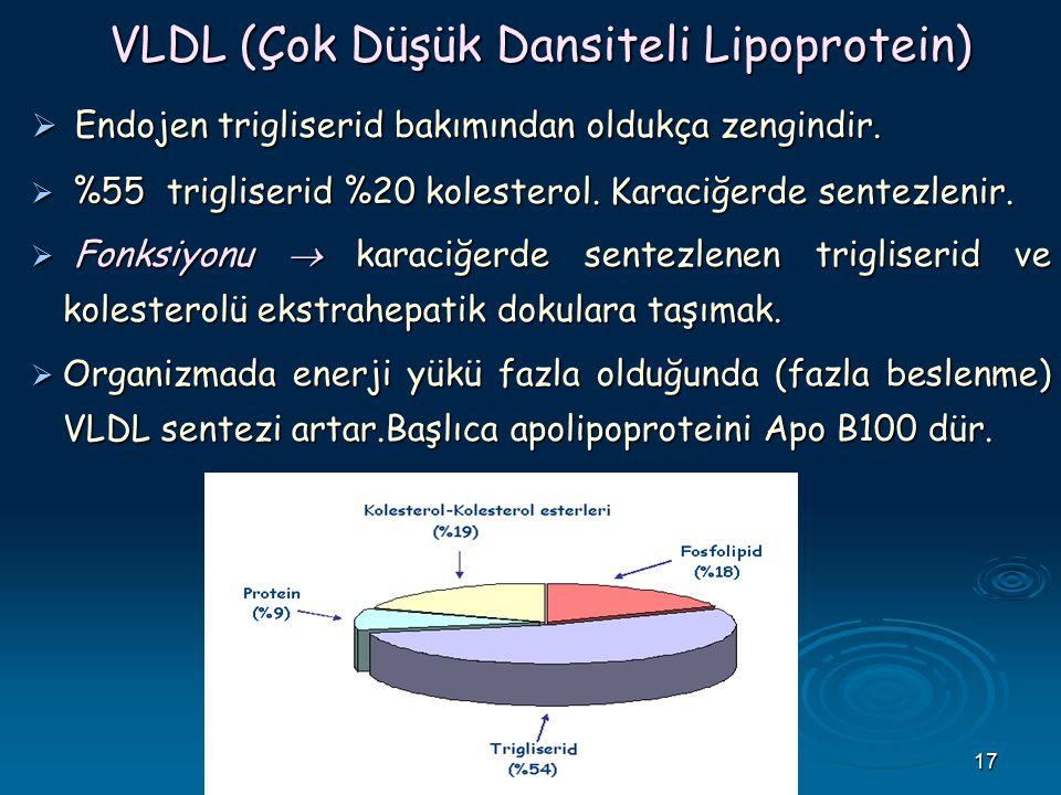 17 VLDL (Çok Düşük Dansiteli Lipoprotein)  Endojen trigliserid bakımından oldukça zengindir.  %55 trigliserid %20 kolesterol. Karaciğerde sentezleni