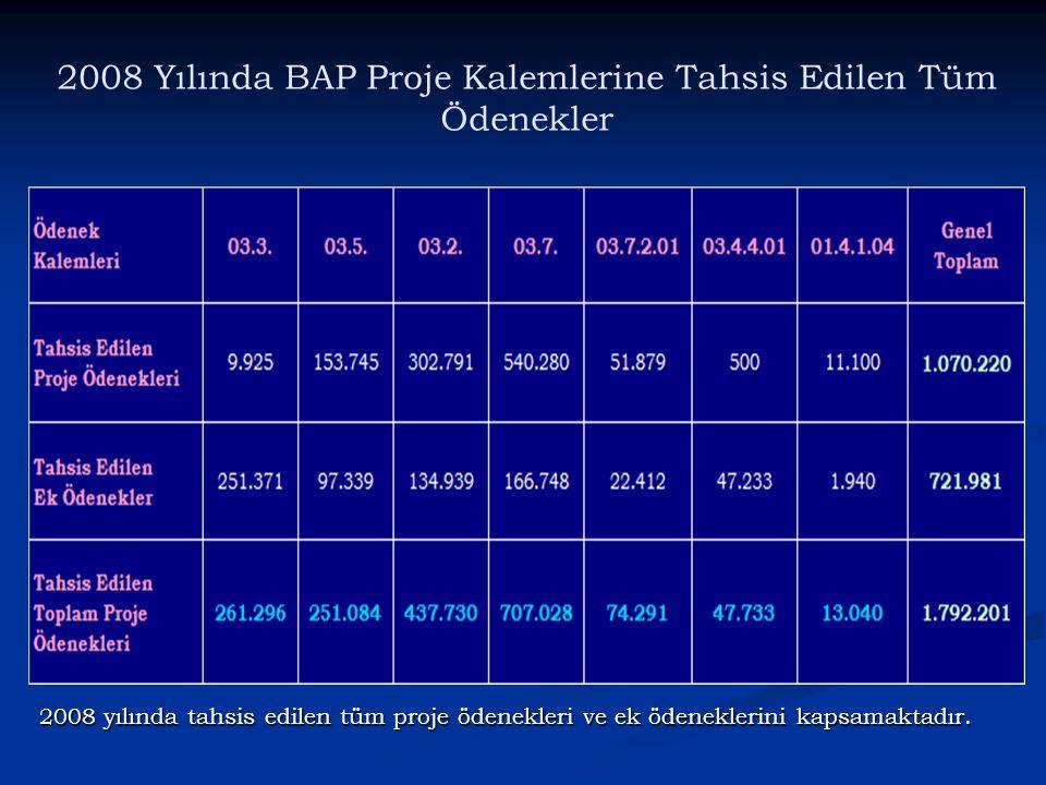 2008 Yılında BAP Proje Kalemlerine Tahsis Edilen Tüm Ödenekler 2008 yılında tahsis edilen tüm proje ödenekleri ve ek ödeneklerini kapsamaktadır.