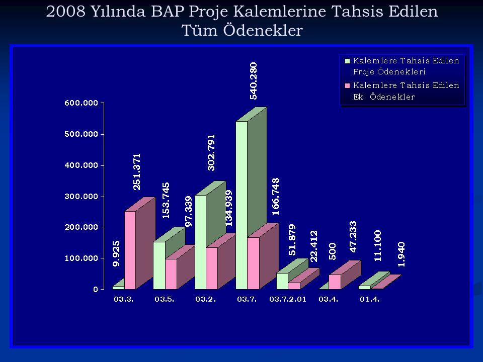 2008 Yılında BAP Proje Kalemlerine Tahsis Edilen Tüm Ödenekler