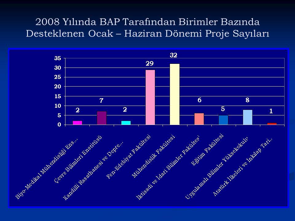 2008 Yılında BAP Tarafından Birimler Bazında Desteklenen Ocak – Haziran Dönemi Proje Sayıları