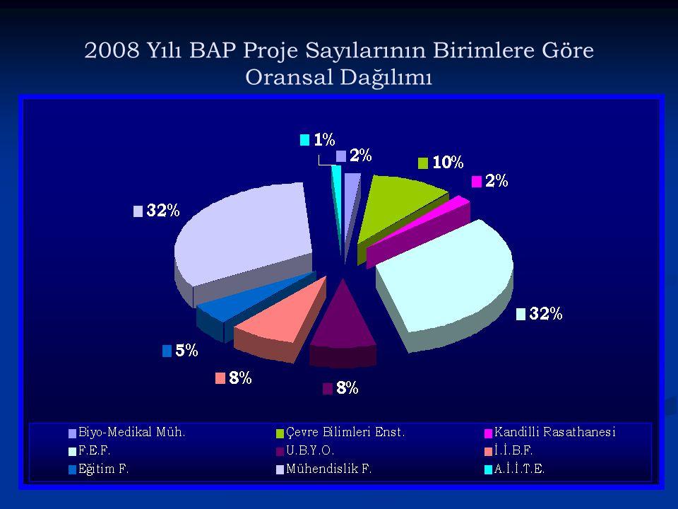2008 Yılı BAP Proje Sayılarının Birimlere Göre Oransal Dağılımı
