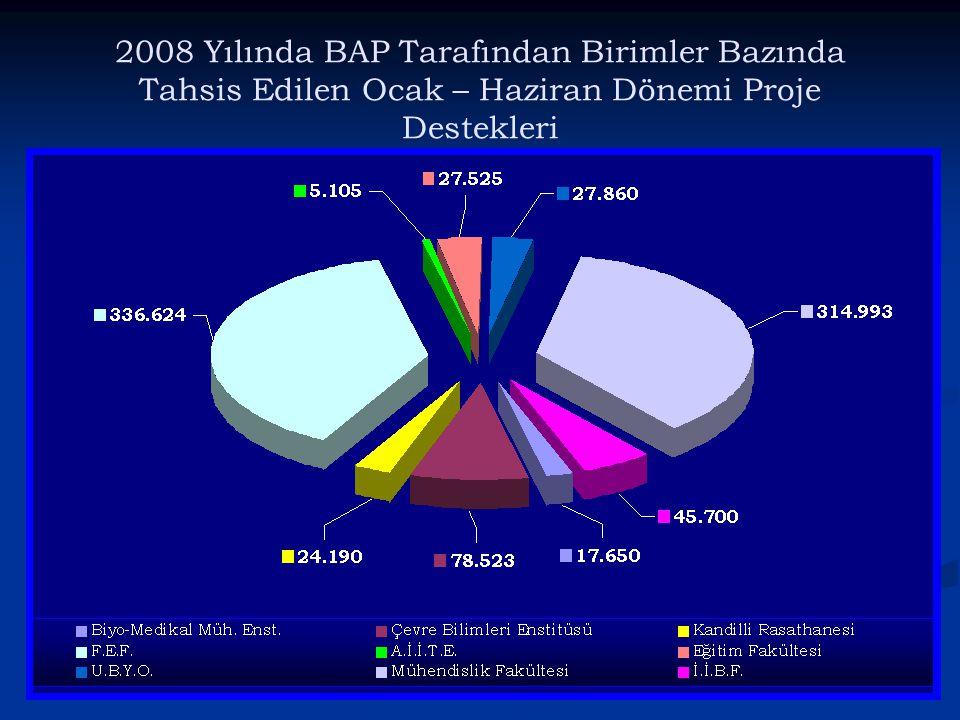 2008 Yılında BAP Tarafından Birimler Bazında Tahsis Edilen Ocak – Haziran Dönemi Proje Destekleri