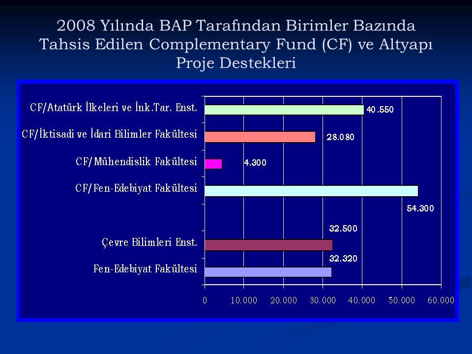 2008 Yılında BAP Tarafından Birimler Bazında Tahsis Edilen Complementary Fund (CF) ve Altyapı Proje Destekleri