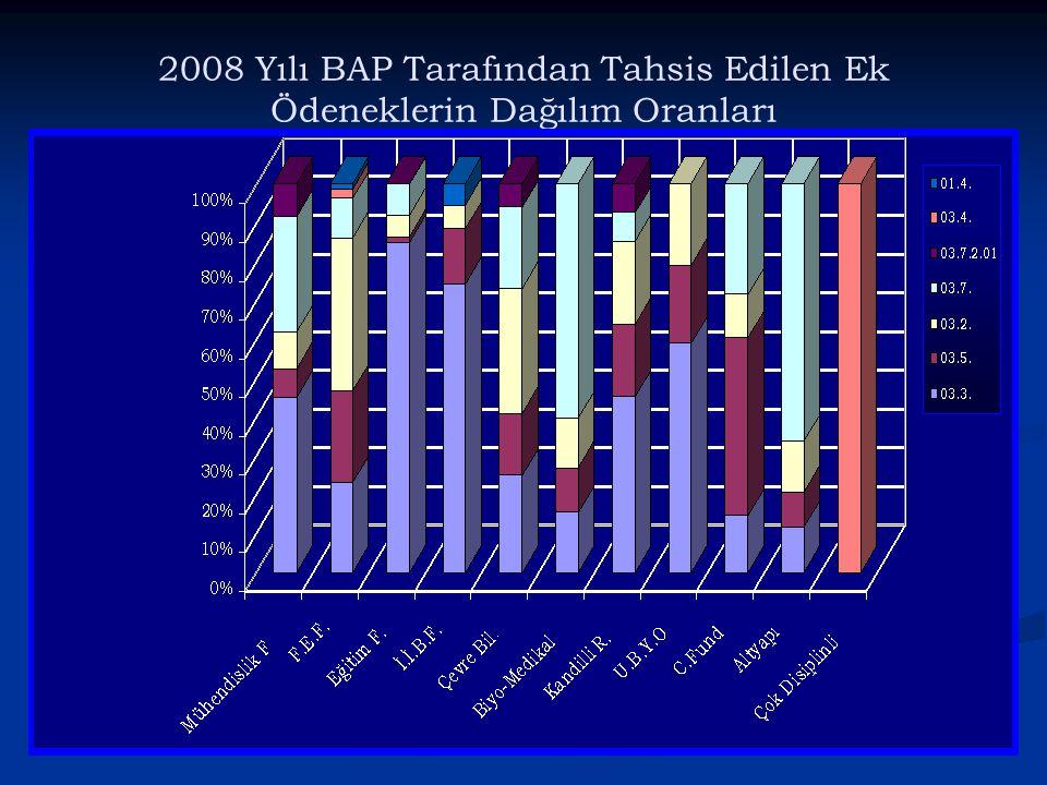 2008 Yılı BAP Tarafından Tahsis Edilen Ek Ödeneklerin Dağılım Oranları