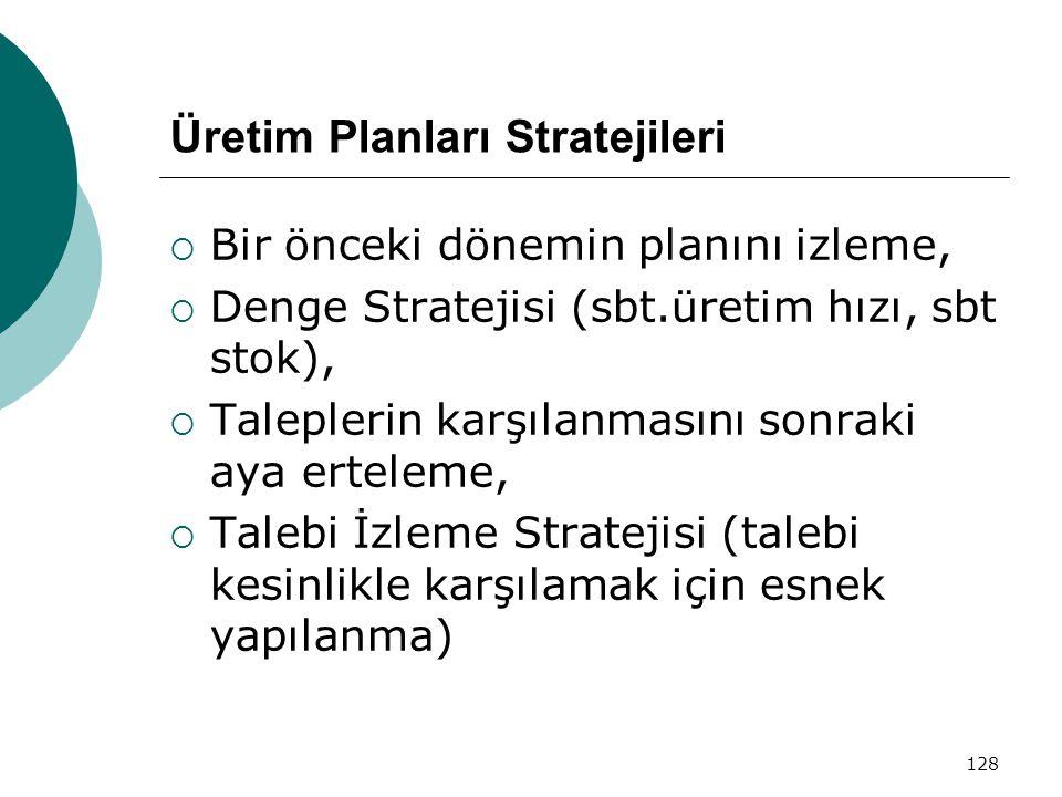 128 Üretim Planları Stratejileri  Bir önceki dönemin planını izleme,  Denge Stratejisi (sbt.üretim hızı, sbt stok),  Taleplerin karşılanmasını sonraki aya erteleme,  Talebi İzleme Stratejisi (talebi kesinlikle karşılamak için esnek yapılanma)